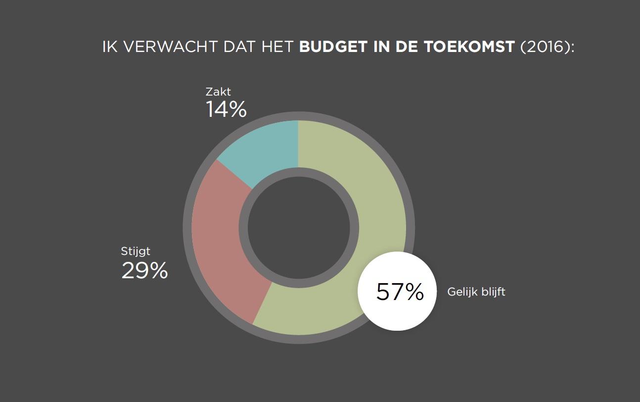 Budget2016_Locatieonderzoek